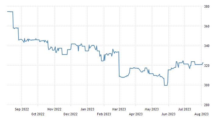Slovakia Stock Market (SAX)