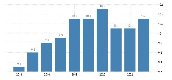slovakia taxes on production imports less subsidies eurostat data
