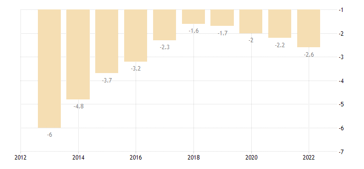 slovakia terms of trade exports of goods services eurostat data