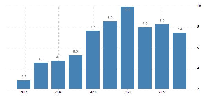 slovakia total financial sector liabilities debt securities eurostat data