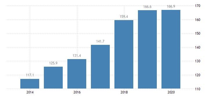 slovakia total financial sector liabilities financial corporations eurostat data
