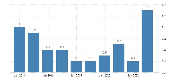 slovakia total financial sector liabilities financial derivatives employee stock options eurostat data