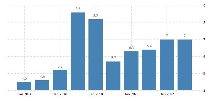 slovakia total financial sector liabilities loans eurostat data
