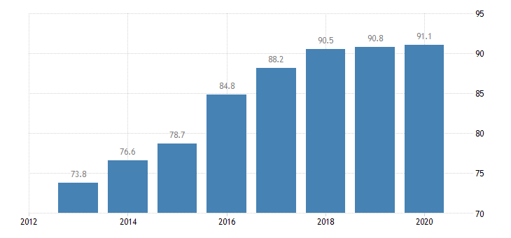 slovakia total financial sector liabilities monetary financial institutions other than central bank non consolidated eurostat data