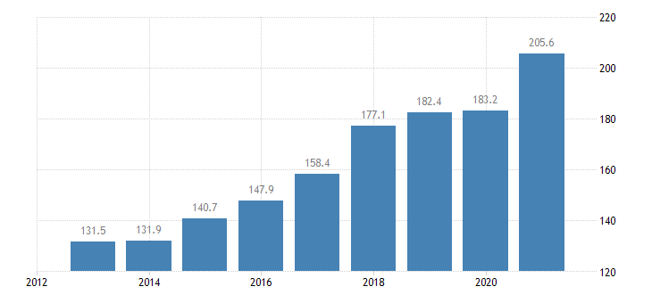 slovakia total financial sector liabilities non consolidated eurostat data