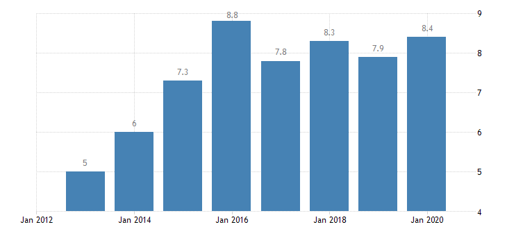 slovakia total financial sector liabilities non mmf investment funds non consolidated eurostat data