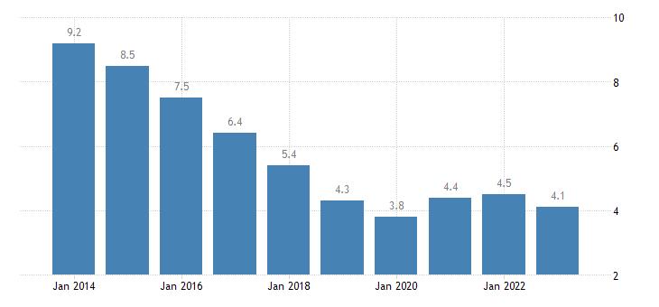 slovakia total unemployment rate eurostat data