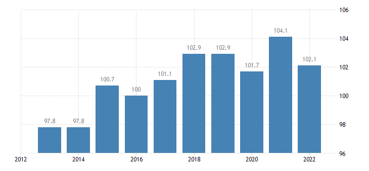 slovakia trade unit value indices terms of trade export import eurostat data