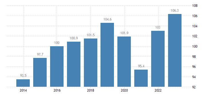 slovakia trade volume indices export volume idx 2015 100 eurostat data