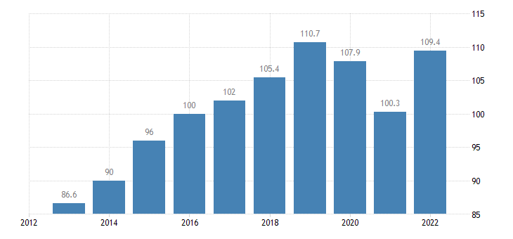slovakia trade volume indices import volume idx 2015 100 eurostat data