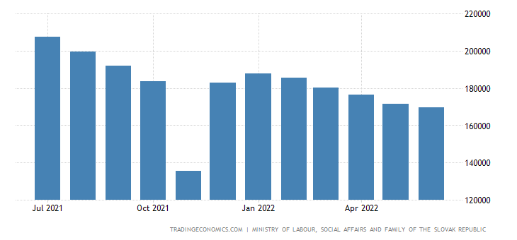 Slovakia Unemployed Persons