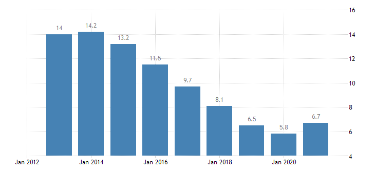slovakia unemployment rate all isced 2011 levels from 15 to 74 years eurostat data