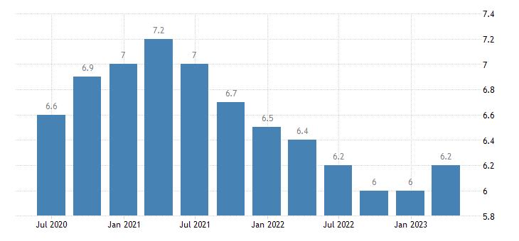 slovakia unemployment rate eurostat data