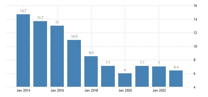 slovakia unemployment rate females eurostat data