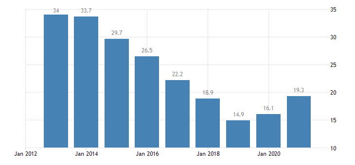 slovakia unemployment rate from 15 to 24 years eurostat data