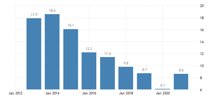 slovakia unemployment rate from 25 to 29 years eurostat data