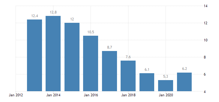 slovakia unemployment rate from 25 to 54 years eurostat data