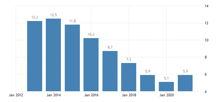 slovakia unemployment rate from 25 to 74 years eurostat data