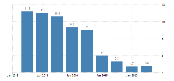 slovakia unemployment rate from 55 to 64 years eurostat data