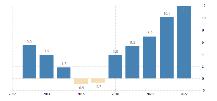 slovakia unit labour cost performance related to the euro area eurostat data