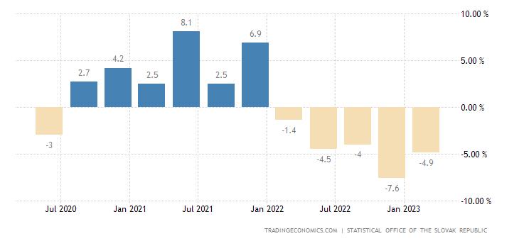 Slovakia Real Wage Growth