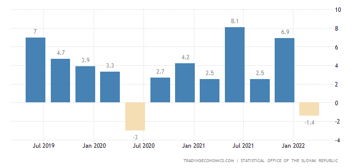 Slovakia Real Wage Growth