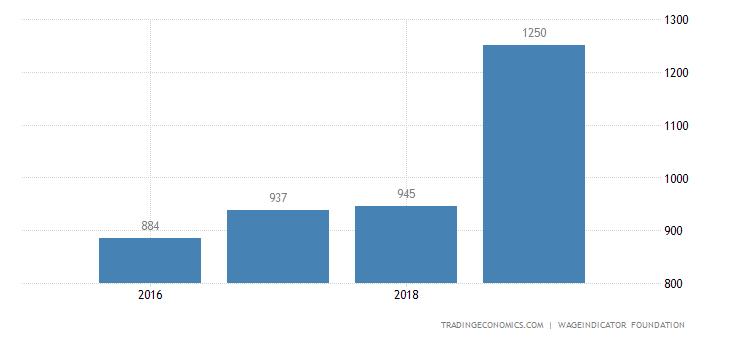 Slovakia Wages High Skilled
