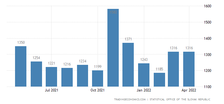 Slovakia Average Monthly Wages in Industry