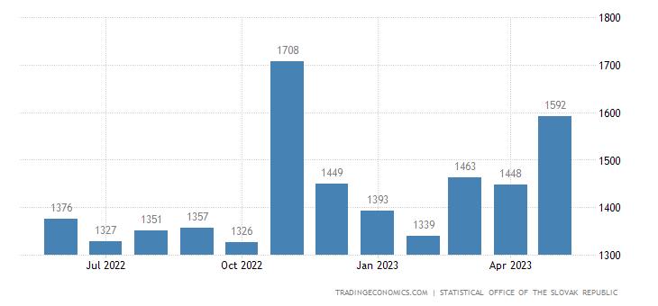 Slovakia Average Monthly Wages