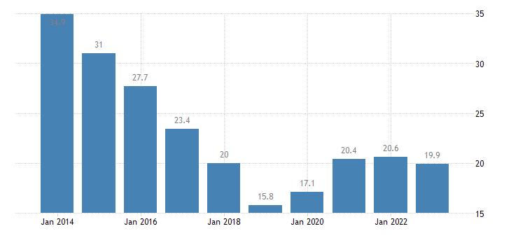 slovakia youth unemployment rate eurostat data