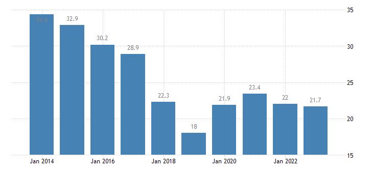 slovakia youth unemployment rate females eurostat data
