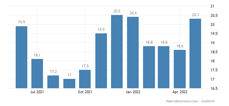 Slovakia Youth Unemployment Rate
