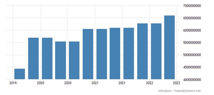 slovenia 09_insured export credit exposures berne union wb data