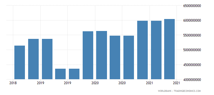 slovenia 10_insured export credit exposures short term bu wb data