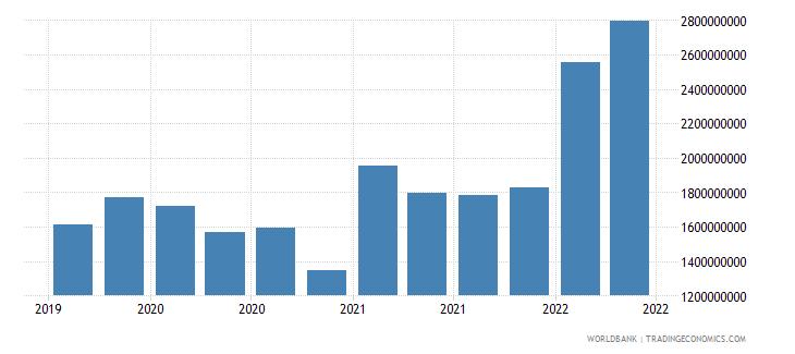 slovenia 12_liabilities to bis banks cons  short term wb data