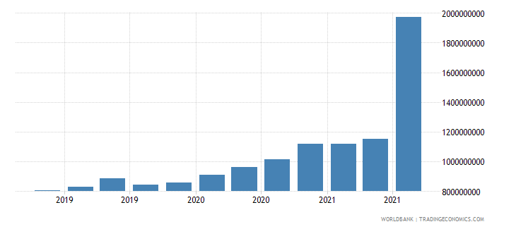 slovenia 24_international reserves excluding gold wb data