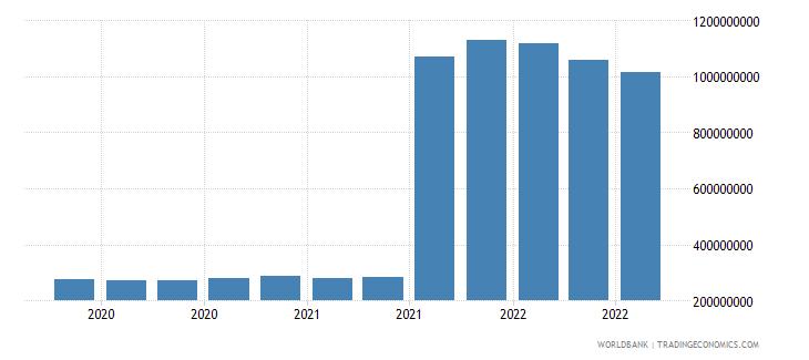slovenia 25_sdr holdings wb data