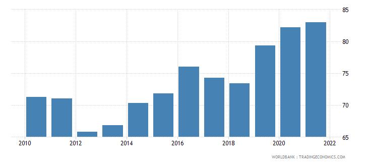 slovenia 5 bank asset concentration wb data
