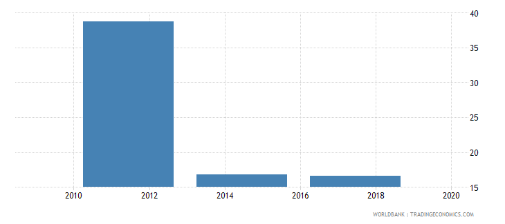 slovenia account used to receive government payments percent age 15 wb data