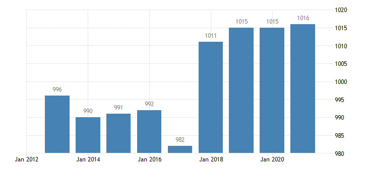 slovenia active population aged 15 64 eurostat data
