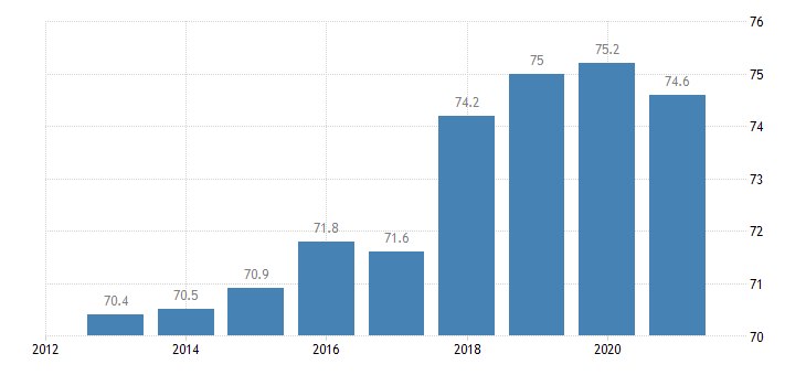 slovenia activity rate eurostat data