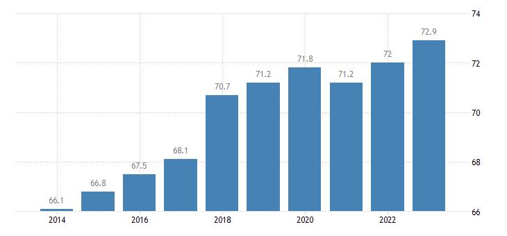 slovenia activity rate females eurostat data