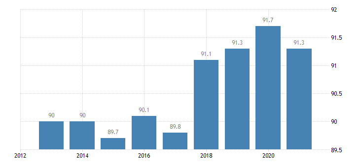 slovenia activity rate from 25 to 54 years eurostat data