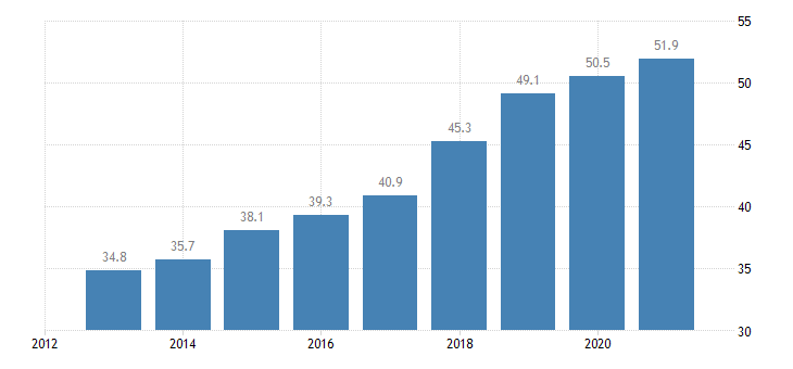 slovenia activity rate from 55 to 64 years eurostat data