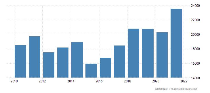 slovenia adjusted net national income per capita current us$ wb data