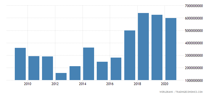 slovenia adjusted net savings excluding particulate emission damage us dollar wb data