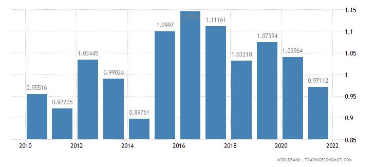 slovenia adjusted savings carbon dioxide damage percent of gni wb data