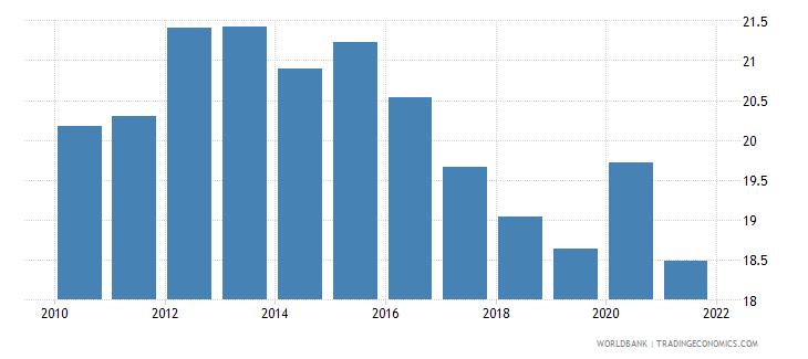 slovenia adjusted savings consumption of fixed capital percent of gni wb data