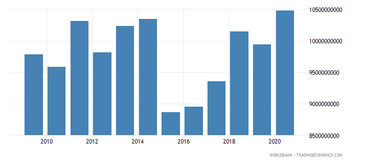 slovenia adjusted savings consumption of fixed capital us dollar wb data