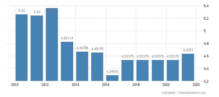 slovenia adjusted savings education expenditure percent of gni wb data